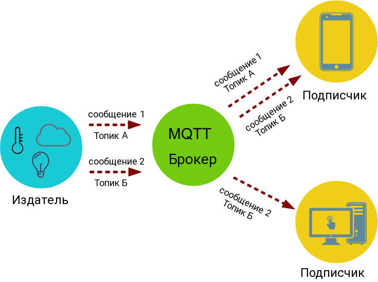 MQTT_structure